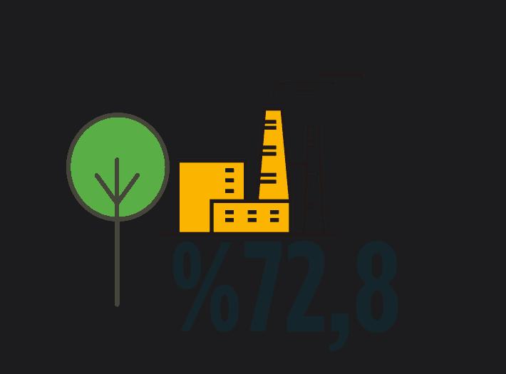 Toplam CO2 emisyonunun %72,8'i enerji